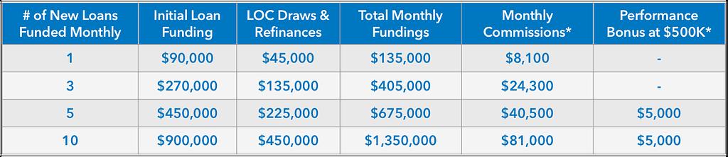 Rewards Earning Table