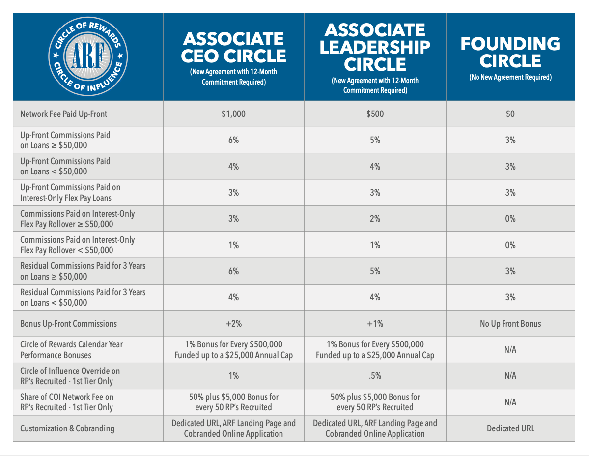 Associate Referral Programs