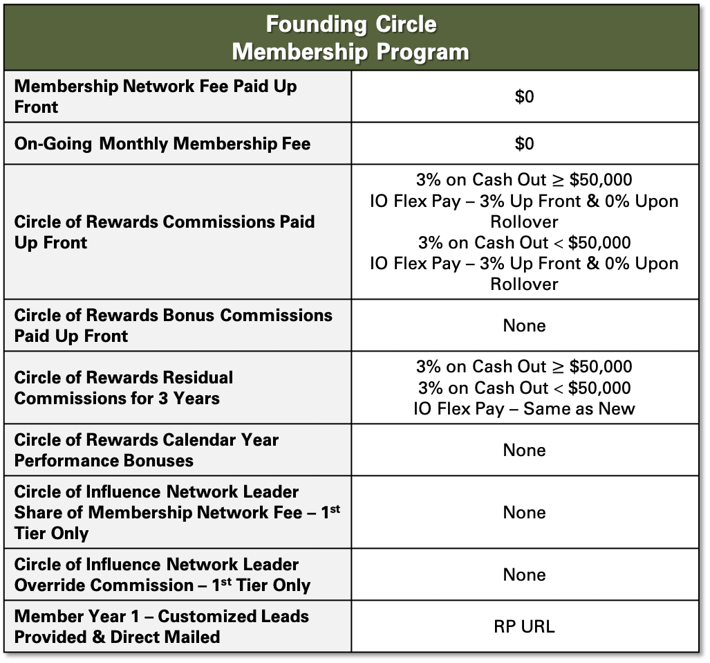 The Founding Circle Program Benefits
