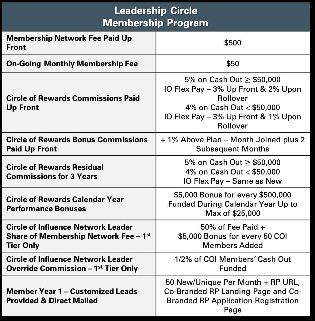 The Leadership Circle Program