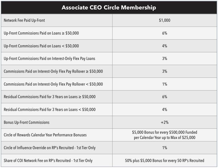 Associate CEO Benefits